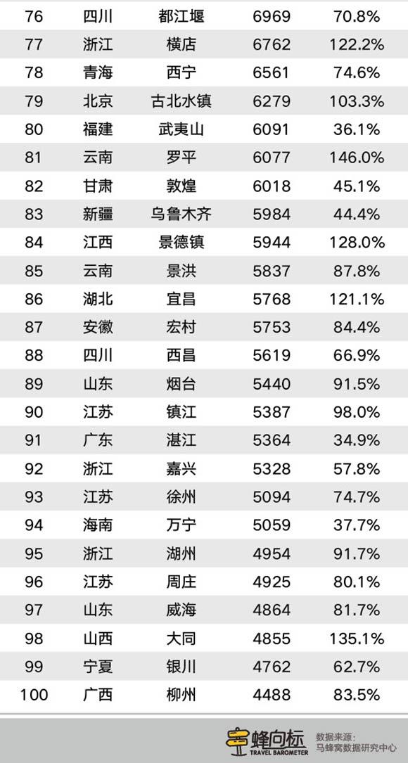 """马蜂窝&界面""""旅游蜂向标"""": 赏花季接棒春节档,3月掀起""""踏青热"""""""