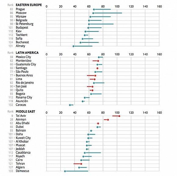 大连比北京上海生活更昂贵 这是经济学人最新的全球生活成本排行榜算出来的