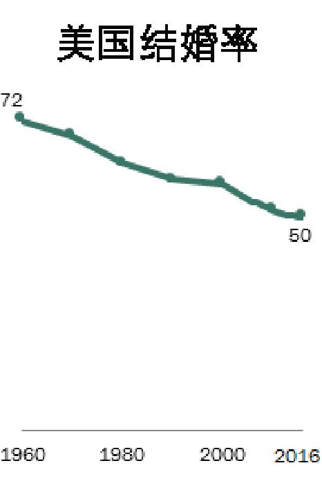 2018年七个改变美国和世界的人口统计学趋势