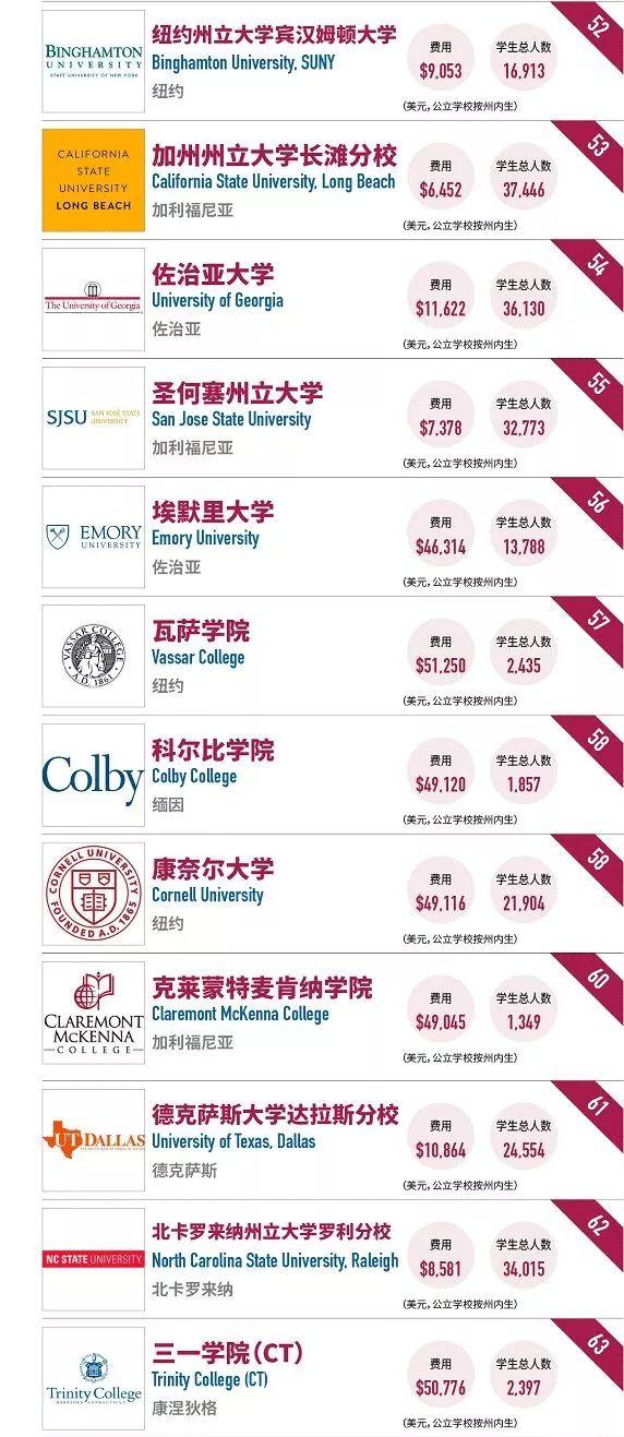 福布斯公布2018毕业赚钱最多大学排名,哈佛竟然不是第一名