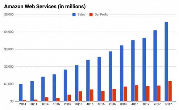亚马逊如何从一家网上书店做到全球市值第二的科技公司?