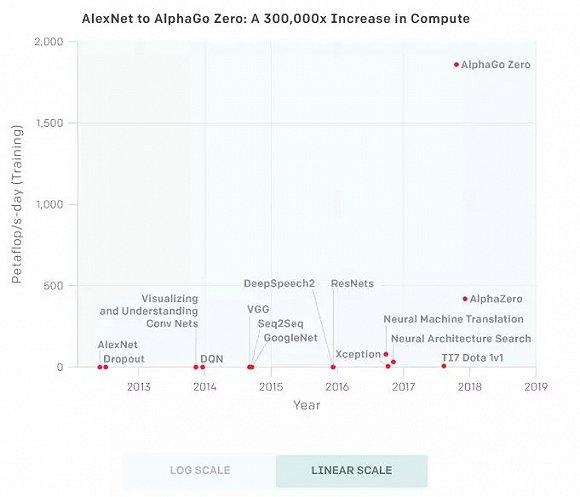 AI计算的新摩尔定律:3.5个月翻一倍 6年增长30万倍