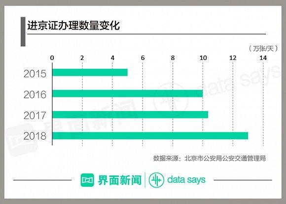 快看 | 北京机动车保有量逼近红线 这些年为治堵都做了什么?